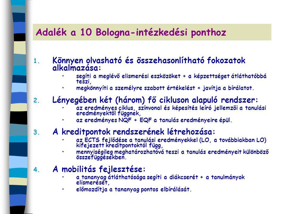 Adalék a 10 Bologna-intézkedési ponthoz 1. Könnyen olvasható és összehasonlítható fokozatok alkalmazása: segíti a meglévő elismerési eszközöket + a ké