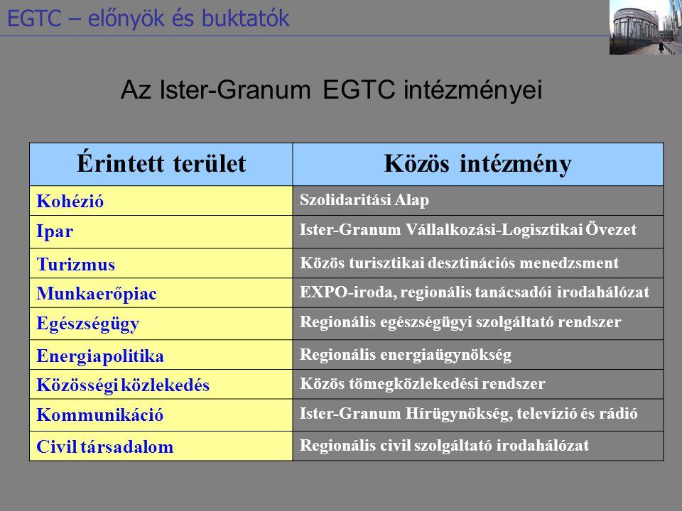 Az Ister-Granum EGTC intézményei Érintett területKözös intézmény Kohézió Szolidaritási Alap Ipar Ister-Granum Vállalkozási-Logisztikai Övezet Turizmus Közös turisztikai desztinációs menedzsment Munkaerőpiac EXPO-iroda, regionális tanácsadói irodahálózat Egészségügy Regionális egészségügyi szolgáltató rendszer Energiapolitika Regionális energiaügynökség Közösségi közlekedés Közös tömegközlekedési rendszer Kommunikáció Ister-Granum Hírügynökség, televízió és rádió Civil társadalom Regionális civil szolgáltató irodahálózat EGTC – előnyök és buktatók