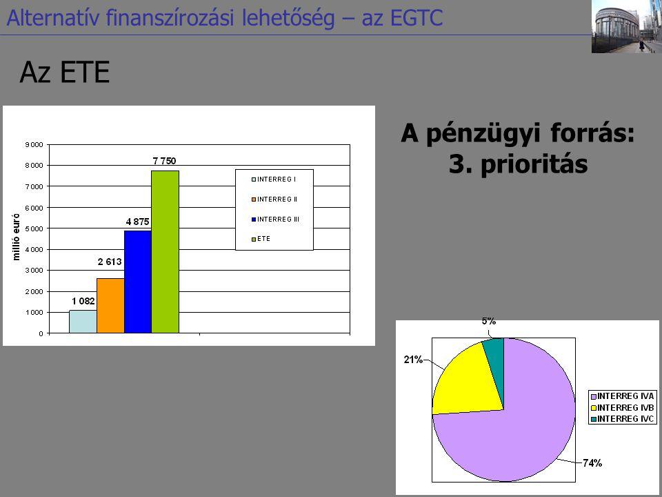 Az ETE A pénzügyi forrás: 3. prioritás Alternatív finanszírozási lehetőség – az EGTC