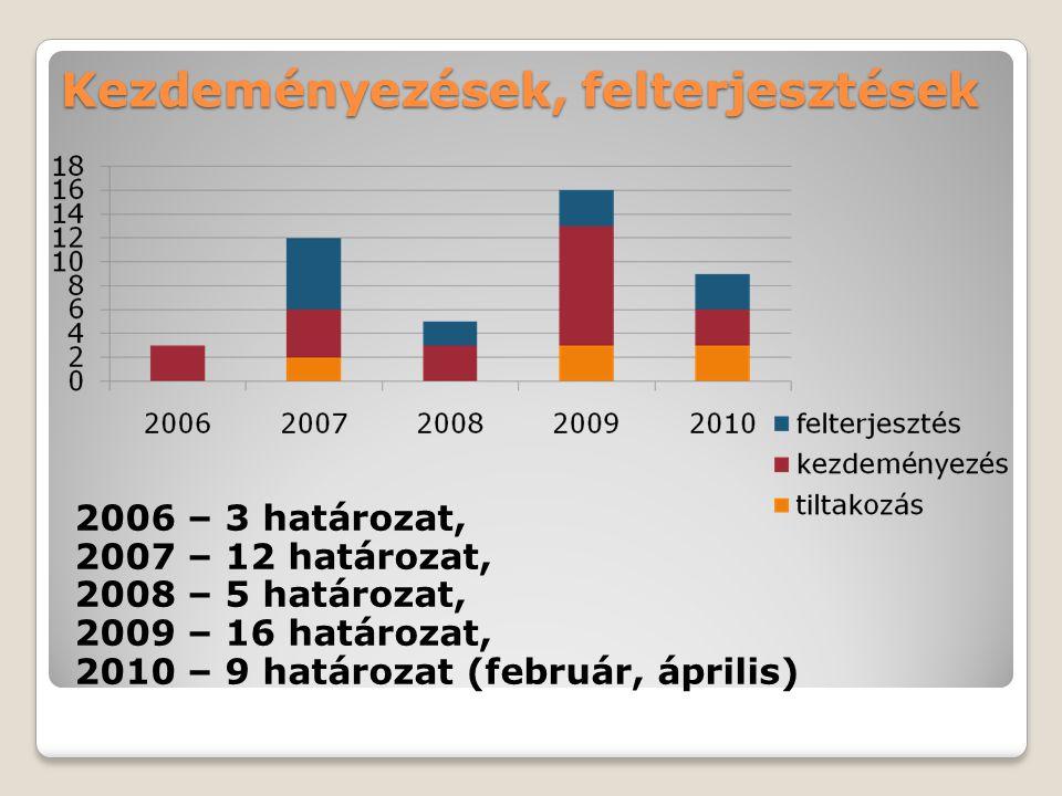 Kezdeményezések, felterjesztések 2006 – 3 határozat, 2007 – 12 határozat, 2008 – 5 határozat, 2009 – 16 határozat, 2010 – 9 határozat (február, áprili