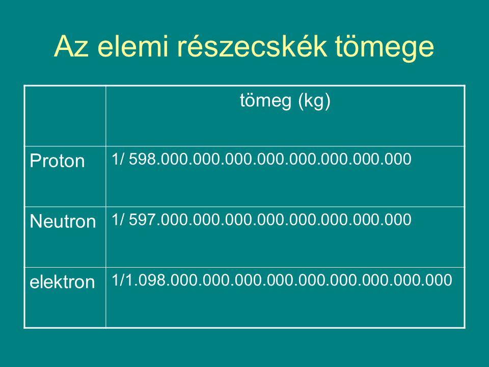 Az elemi részecskék tömege tömeg (kg) Proton 1/ 598.000.000.000.000.000.000.000.000 Neutron 1/ 597.000.000.000.000.000.000.000.000 elektron 1/1.098.00