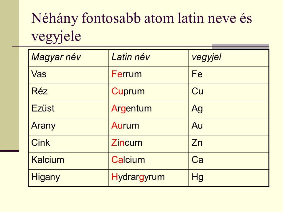Néhány fontosabb atom latin neve és vegyjele Magyar névLatin névvegyjel VasFerrumFe RézCuprumCu EzüstArgentumAg AranyAurumAu CinkZincumZn KalciumCalciumCa HiganyHydrargyrumHg