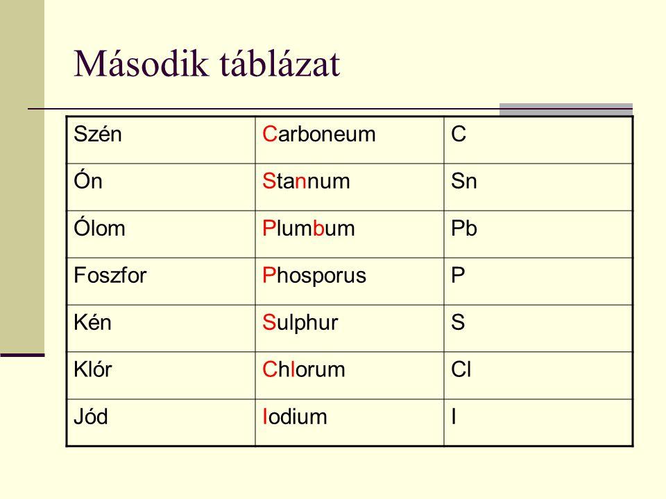 Második táblázat SzénCarboneumC ÓnStannumSn ÓlomPlumbumPb FoszforPhosporusP KénSulphurS KlórChlorumCl JódIodiumI