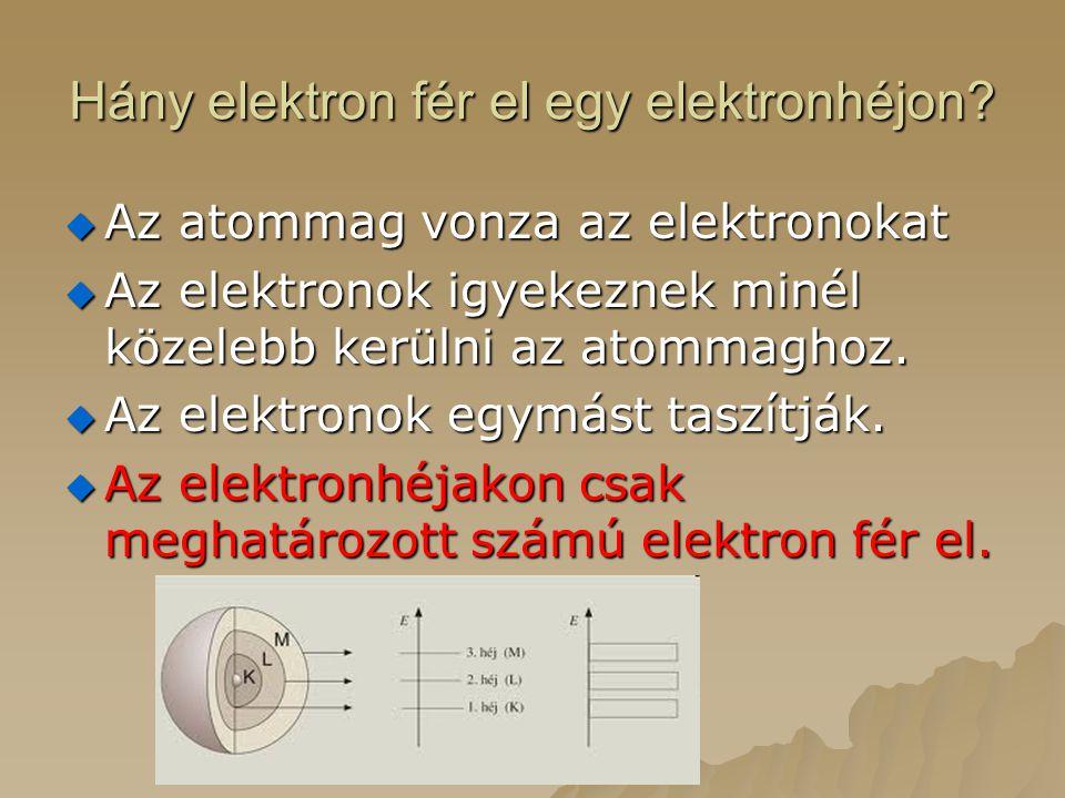 Hány elektron fér el egy elektronhéjon?  Az atommag vonza az elektronokat  Az elektronok igyekeznek minél közelebb kerülni az atommaghoz.  Az elekt
