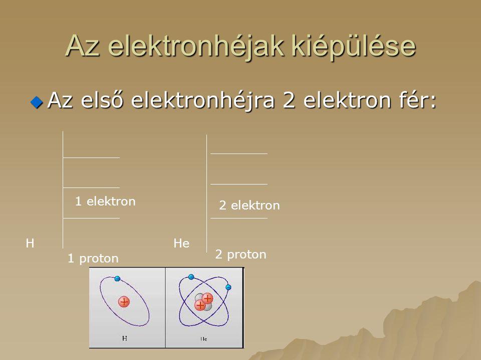A második elektronhéj kiépülése:  Az első elektronhéjra 2 elektron fér.