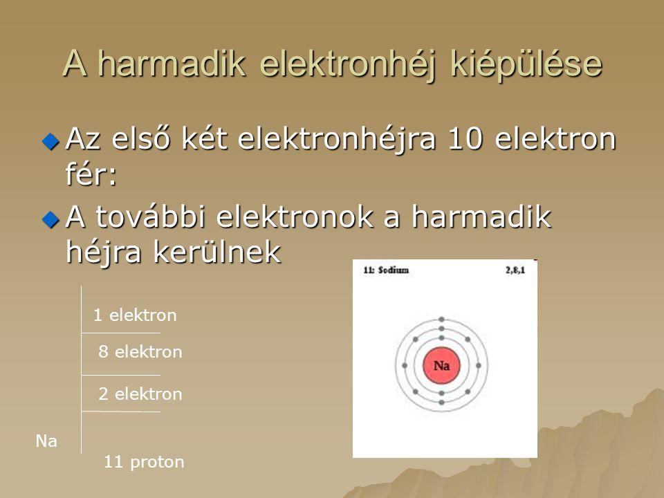 A harmadik elektronhéj kiépülése  Az első két elektronhéjra 10 elektron fér:  A további elektronok a harmadik héjra kerülnek Na 11 proton 2 elektron