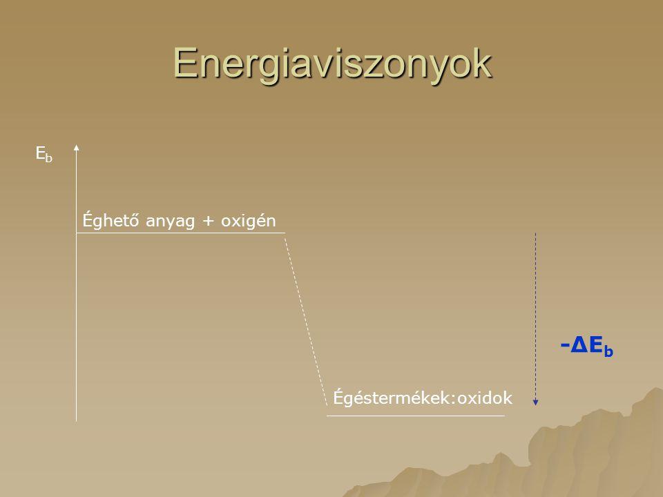 Éghető anyag + oxigén Égéstermékek:oxidok EbEb -ΔEb-ΔEb Energiaviszonyok