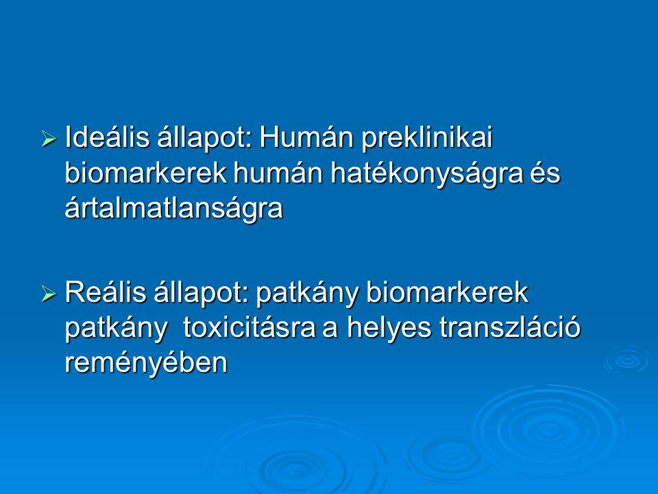  Ideális állapot: Humán preklinikai biomarkerek humán hatékonyságra és ártalmatlanságra  Reális állapot: patkány biomarkerek patkány toxicitásra a helyes transzláció reményében