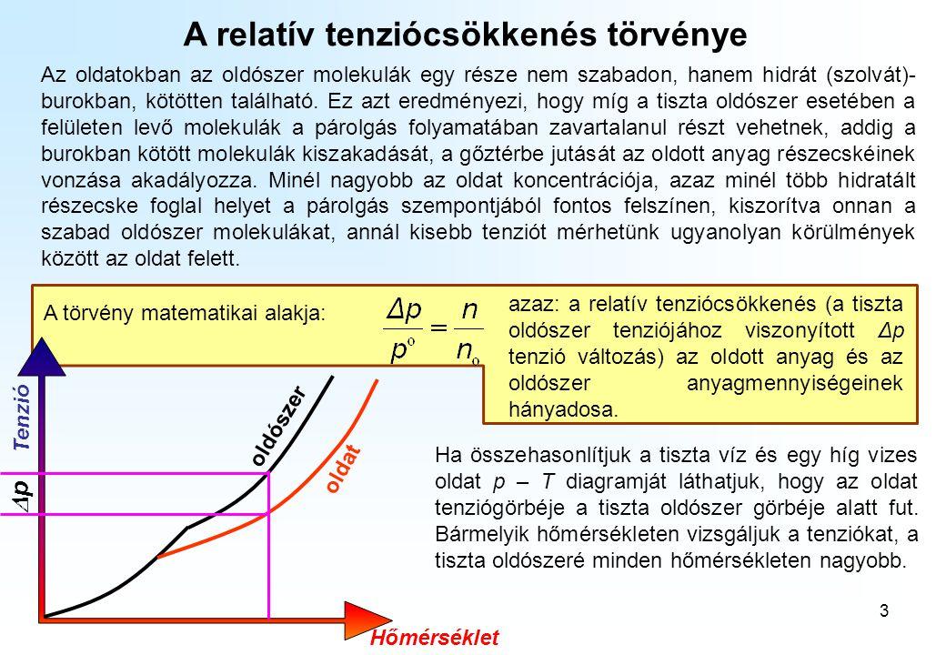 3 A relatív tenziócsökkenés törvénye Az oldatokban az oldószer molekulák egy része nem szabadon, hanem hidrát (szolvát)- burokban, kötötten található.