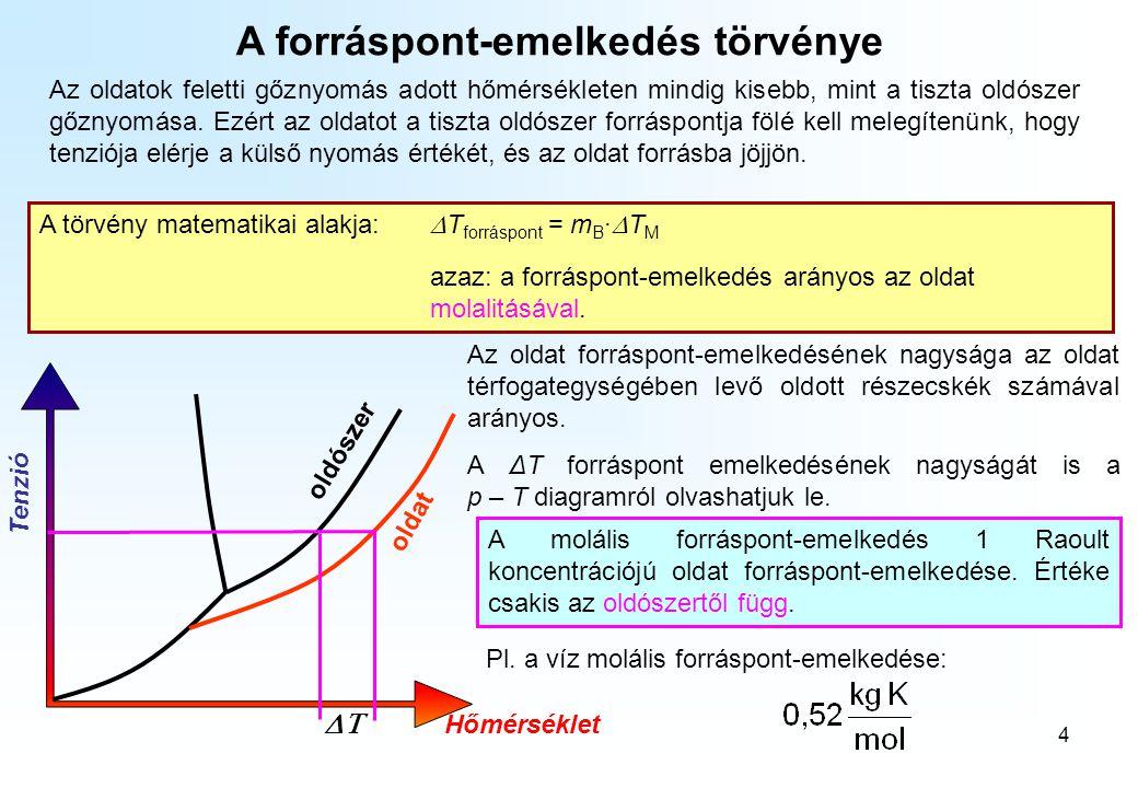 4 A forráspont-emelkedés törvénye Az oldatok feletti gőznyomás adott hőmérsékleten mindig kisebb, mint a tiszta oldószer gőznyomása. Ezért az oldatot