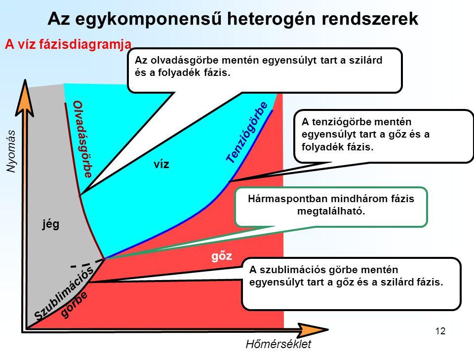 12 Az egykomponensű heterogén rendszerek A víz fázisdiagramja víz gőz jég Hőmérséklet Nyomás Olvadásgörbe Tenziógörbe Szublimációs görbe Hármaspontban