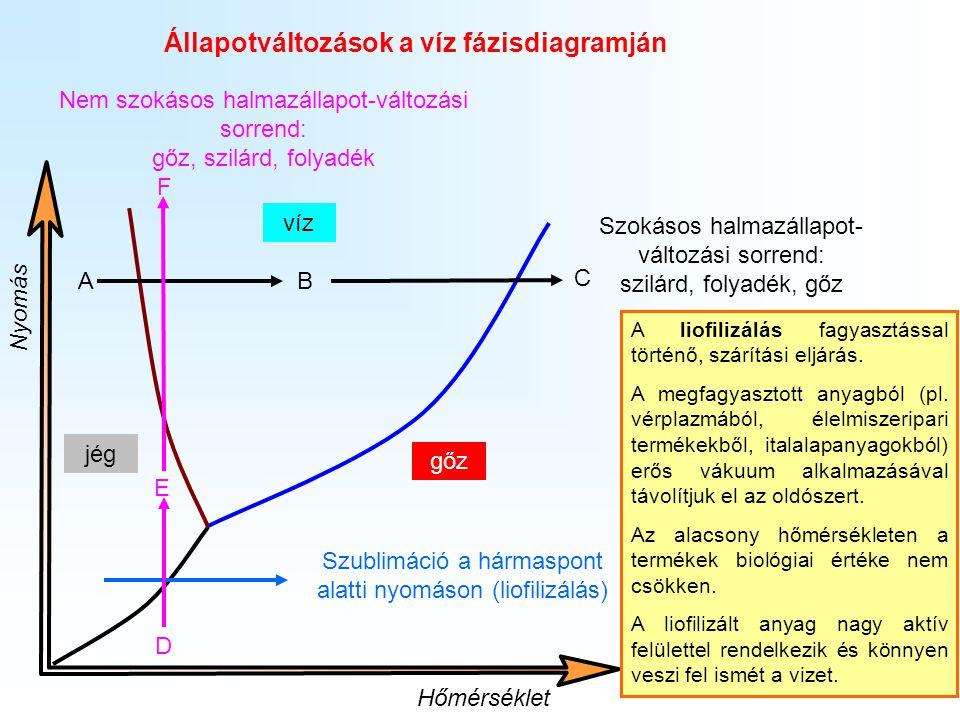 13 Állapotváltozások a víz fázisdiagramján víz gőz jég Hőmérséklet Nyomás A B C Szokásos halmazállapot- változási sorrend: szilárd, folyadék, gőz Szub