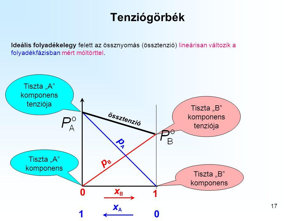 """17 Tenziógörbék Ideális folyadékelegy felett az össznyomás (össztenzió) lineárisan változik a folyadékfázisban mért móltörttel. xBxB 0 1 Tiszta """"B"""" ko"""