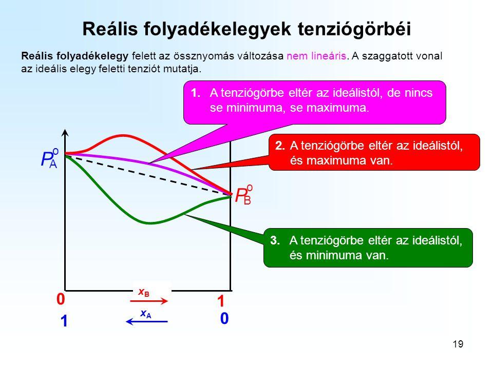 19 Reális folyadékelegyek tenziógörbéi Reális folyadékelegy felett az össznyomás változása nem lineáris. A szaggatott vonal az ideális elegy feletti t