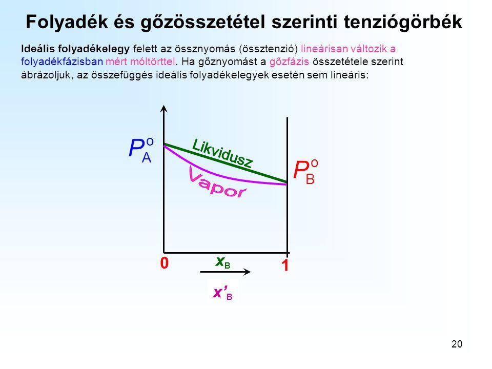 20 Ideális folyadékelegy felett az össznyomás (össztenzió) lineárisan változik a folyadékfázisban mért móltörttel. Ha gőznyomást a gőzfázis összetétel