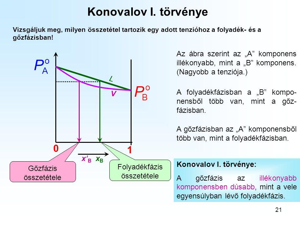 21 Vizsgáljuk meg, milyen összetétel tartozik egy adott tenzióhoz a folyadék- és a gőzfázisban! Konovalov I. törvénye o B P 0 1 o A P x' B x B Folyadé