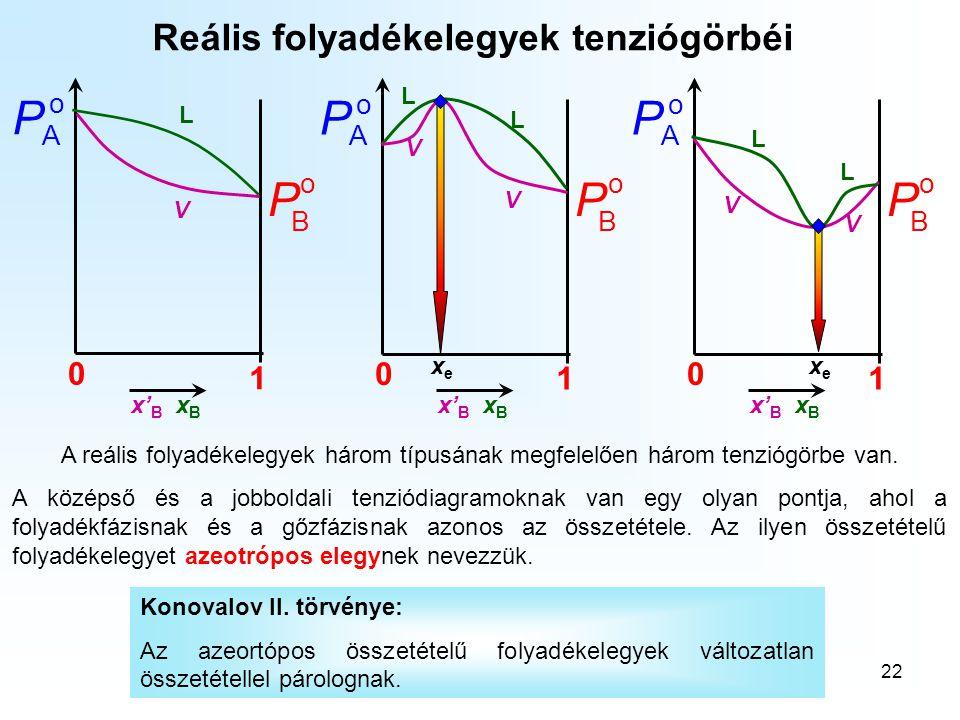 22 Reális folyadékelegyek tenziógörbéi o B P 0 1 o A P x' B x B V L o B P 0 1 o A P o B P 0 1 o A P V V V V L L L L A reális folyadékelegyek három típ