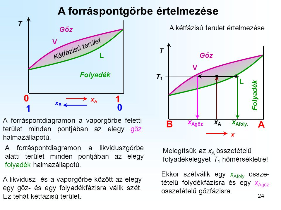 24 A forráspontgörbe értelmezése 0 1 1 0 xBxB xAxA T V L A forráspontdiagramon a vaporgörbe feletti terület minden pontjában az elegy gőz halmazállapo