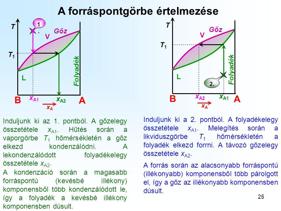 25 A forráspontgörbe értelmezése Induljunk ki az 1. pontból. A gőzelegy összetétele x A1. Hűtés során a vaporgörbe T 1 hőmérsékletén a gőz elkezd kond