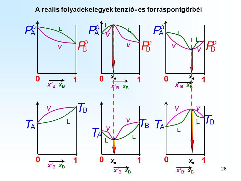 26 A reális folyadékelegyek tenzió- és forráspontgörbéi o B P 0 1 o A P x' B x B V L o B P 0 1 o A P V V L L xexe 0 1 V L A T B T o B P 0 1 o A P V V