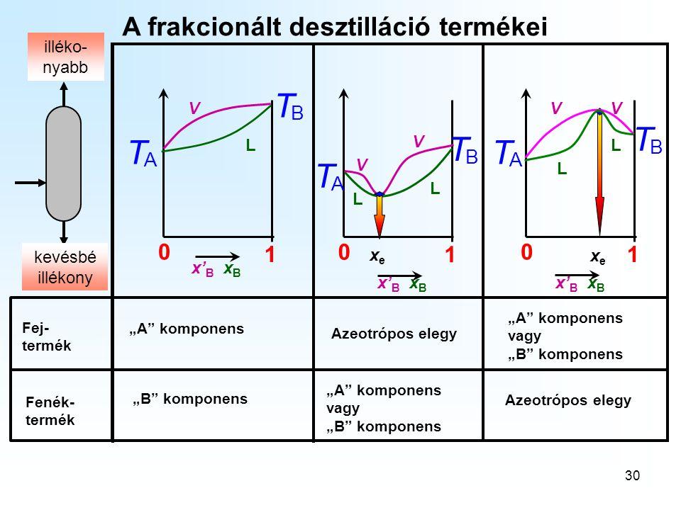 """30 A frakcionált desztilláció termékei A T 0 1 VV L L xexe x' B x B B T V V L 0 1 xexe A T B T L 0 1 V L A T B T Fej- termék Fenék- termék """"A"""" kompone"""