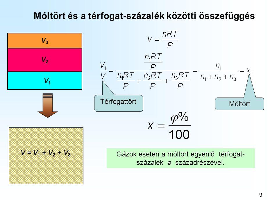 9 V1V1 Móltört és a térfogat-százalék közötti összefüggés Térfogattört Móltört Gázok esetén a móltört egyenlő térfogat- százalék a századrészével. V =