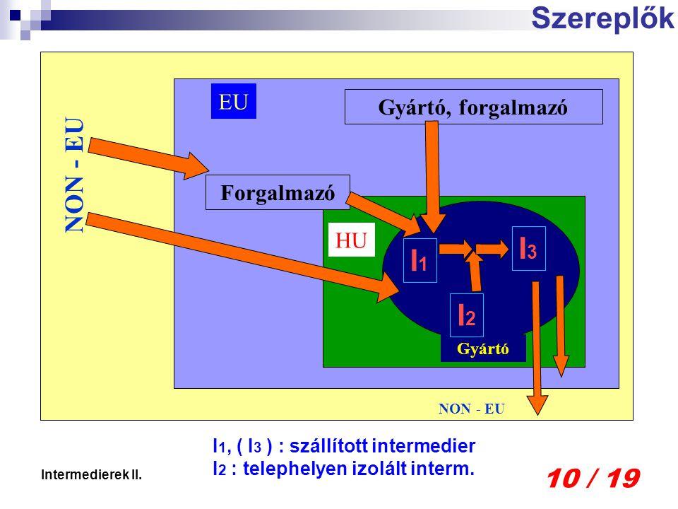 10 / 19 Intermedierek II. Szereplők EU HU NON - EU Forgalmazó Gyártó, forgalmazó Gyártó I1I1 I2I2 I3I3 I 1, ( I 3 ) : szállított intermedier I 2 : tel