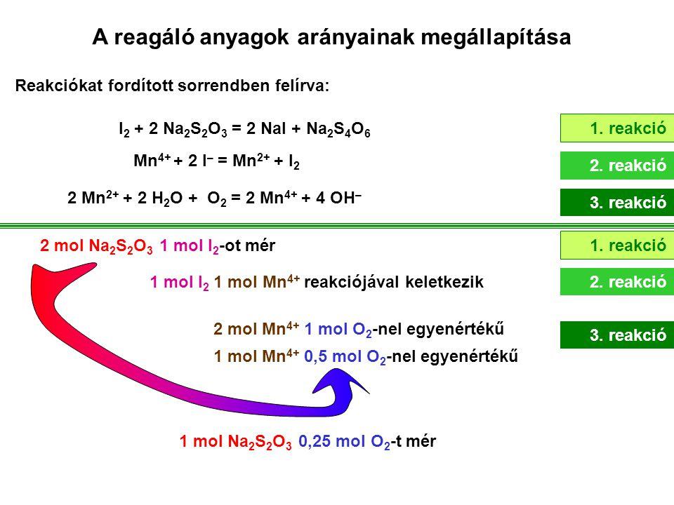 A reagáló anyagok arányainak megállapítása Reakciókat fordított sorrendben felírva: I 2 + 2 Na 2 S 2 O 3 = 2 NaI + Na 2 S 4 O 6 Mn 4+ + 2 I – = Mn 2+