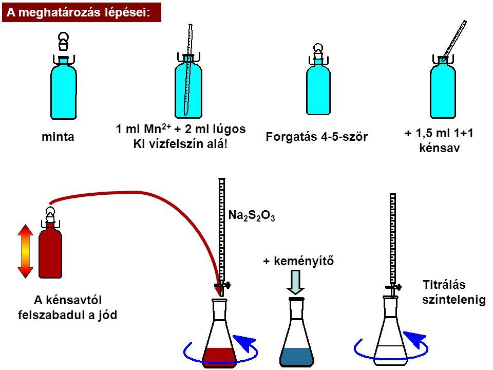 minta 1 ml Mn 2+ + 2 ml lúgos KI vízfelszín alá! Forgatás 4-5-ször A kénsavtól felszabadul a jód + 1,5 ml 1+1 kénsav + keményítő Na 2 S 2 O 3 A meghat