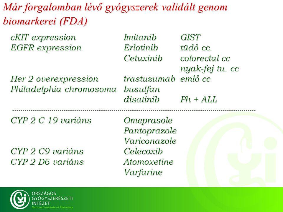 Már forgalomban lévő gyógyszerek validált genom biomarkerei (FDA) cKIT expressionImitanibGIST EGFR expressionErlotinibtüdő cc. Cetuxinibcolorectal cc