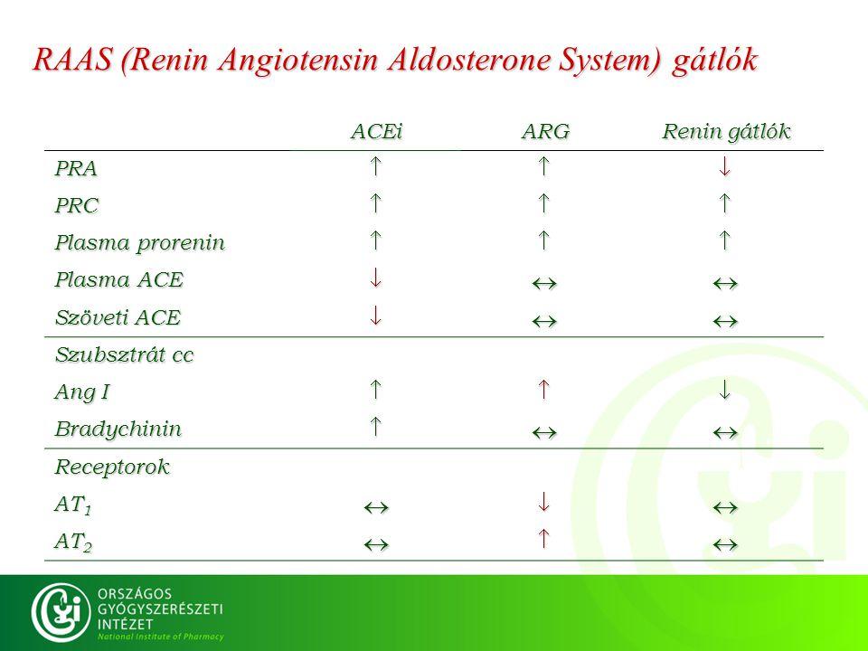 RAAS (Renin Angiotensin Aldosterone System) gátlók ACEiARG Renin gátlók PRA PRC Plasma prorenin  Plasma ACE  Szöveti ACE  Szubsztrát cc