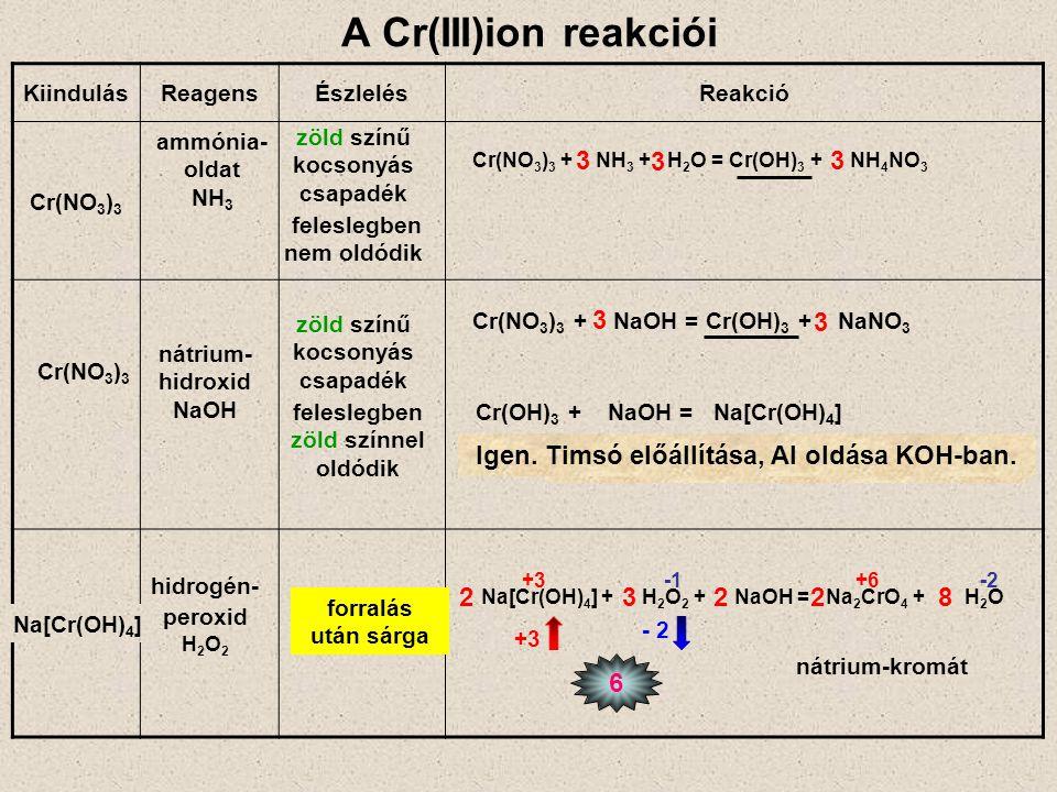A mangán(II)ion reakciói KiindulásReagensÉszlelésReakció drapp kocsonyás csapadék Mn(NO 3 ) 2 nátrium- hidroxid NaOH 2 2 ammó- nia- odldat NH 3 Mn(NO 3 ) 2 + NH 3 + H 2 O = Mn(OH) 2 + NH 4 NO 3 2 2 Mn(NO 3 ) 2 + NaOH = Mn(OH) 2 + NaNO 3 Mn(NO 3 ) 2 drapp kocsonyás csapadék MnO(OH) 2 + K 2 S 2 O 8 + HNO 3 + AgNO 3 +forralás ibolyaszínű lesz az oldat - 2 +3 6 MnO(OH) 2 + K 2 S 2 O 8 = HMnO 4 + K 2 SO 4 + H 2 SO 4 +4 A 2 db peroxidos oxigénre: –1 +7 232 + 2 H 2 O 2 Mn(OH) 2 + O 2 = 2 MnO(OH) 2 rázogatva megbarnul 2 Mn(OH) 2 + O 2 = 2 MnO(OH) 2 33 Minden oxigén: –2 2 MnO(OH) 2 + 3 K 2 S 2 O 8 + 2 H 2 O = = 2 HMnO 4 + 3 K 2 SO 4 + 3 H 2 SO 4 2