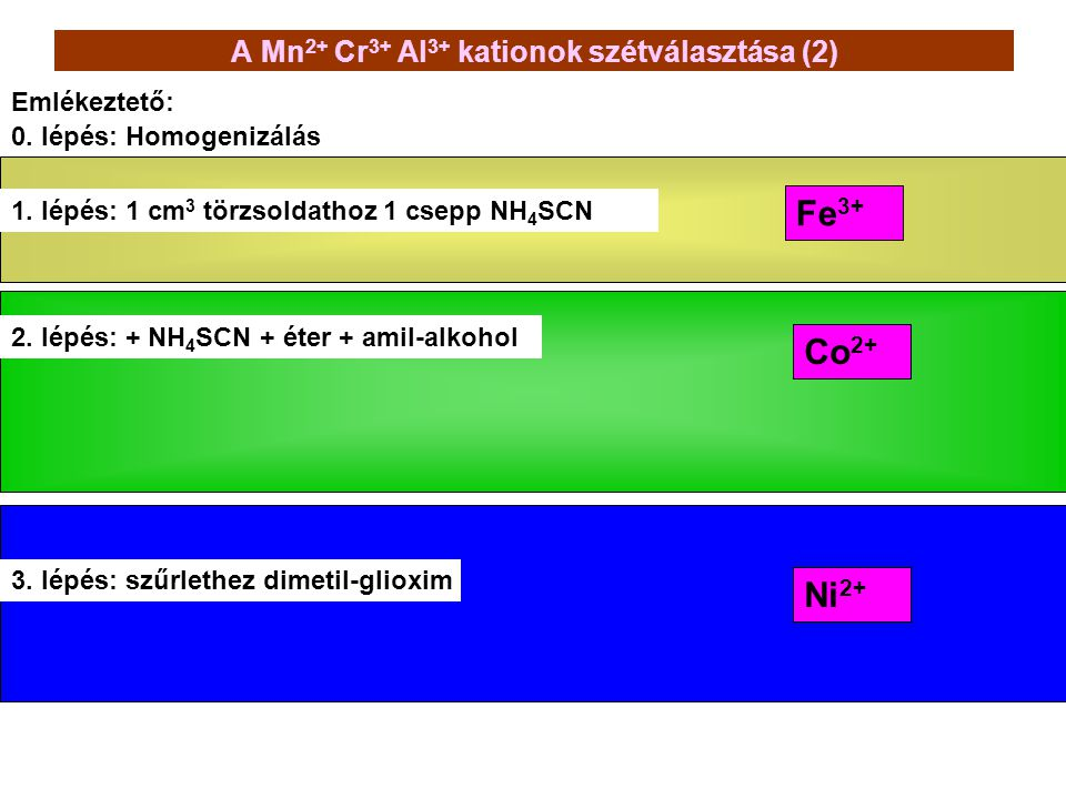 A Mn 2+ Cr 3+ Al 3+ kationok szétválasztása (2) 0. lépés: Homogenizálás Emlékeztető: Fe 3+ Ni 2+ Co 2+ 2. lépés: + NH 4 SCN + éter + amil-alkohol 3. l