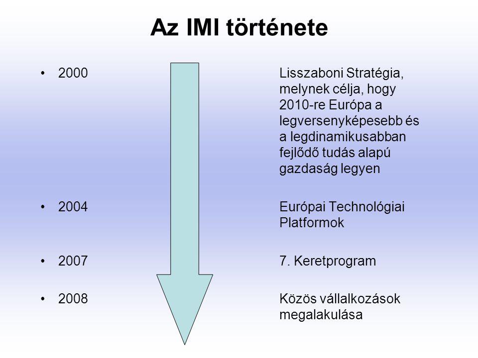 Innovatív Medicina Közös Technológiai Kezdeményezés Az Innovatív Medicina Közös Technológiai Kezdeményezés (IMI JTI) egy új kutatási támogatási eszköz, amelyet az állami és magánszektor együttműködésével jellemezhetünk Az IMI teljes költségvetése 2 milliárd € (1-1 milliárd €) Az EB támogatása ipari hozzájárulással egészül ki IMI kutatási projektjei bármely résztvevő számára hozzáférhető (kis-és középvállalkozások, akadémiai szféra, ipari szféra, betegszervezetek, kutatóintézetek, …)