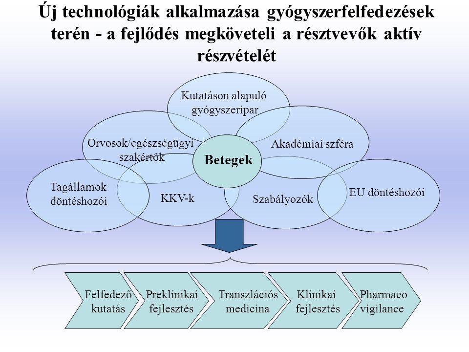 Kutatáson alapuló gyógyszeripar KKV-k Szabályozók Akadémiai szféra Orvosok/egészségügyi szakértők Felfedező kutatás Preklinikai fejlesztés Transzláció