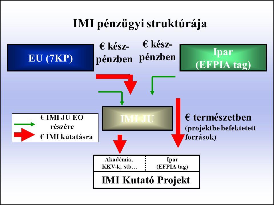 IMI JU € kész- pénzben € kész- pénzben Akadémia, KKV-k, stb… Ipar (EFPIA tag) IMI Kutató Projekt € természetben (projektbe befektetett források) Ipar