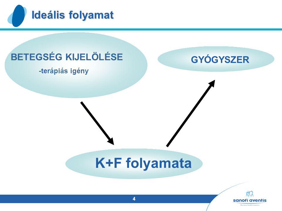 4 Ideális folyamat K+F folyamata BETEGSÉG KIJELÖLÉSE -terápiás igény GYÓGYSZER