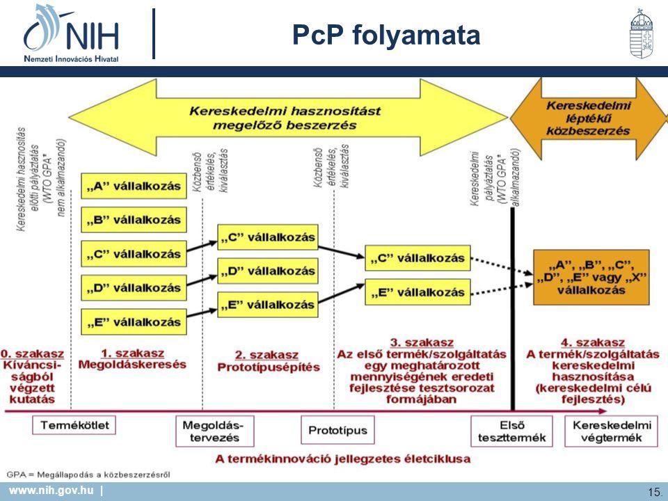 www.nih.gov.hu | 15. PcP folyamata