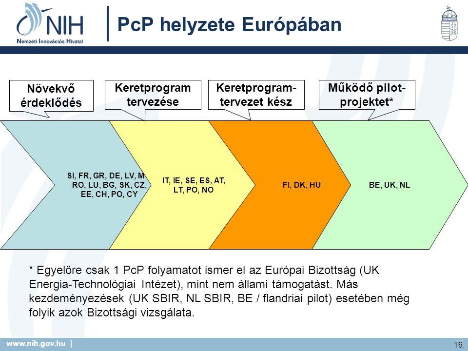 www.nih.gov.hu | 16. PcP helyzete Európában SI, FR, GR, DE, LV, MT, RO, LU, BG, SK, CZ, EE, CH, PO, CY IT, IE, SE, ES, AT, LT, PO, NO FI, DK, HUBE, UK