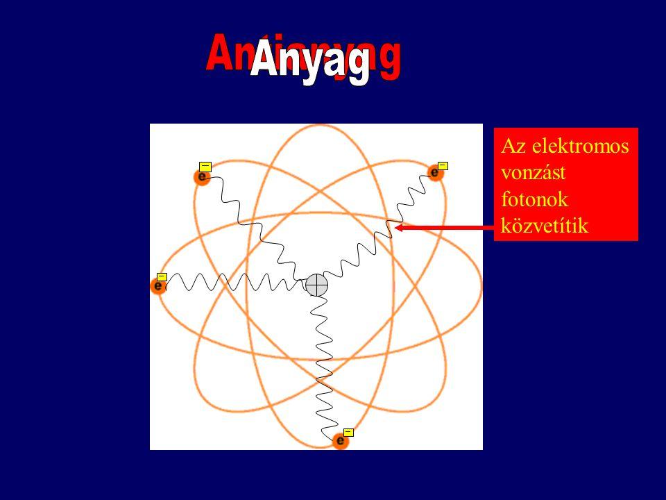 """Az anyag részecskékből áll (""""részecskefizika"""") Válasz: Csak 84! Ha egy almát elkezdünk félbe és újból félbe vágni, akkor előbb- utóbb eljutunk az atom"""
