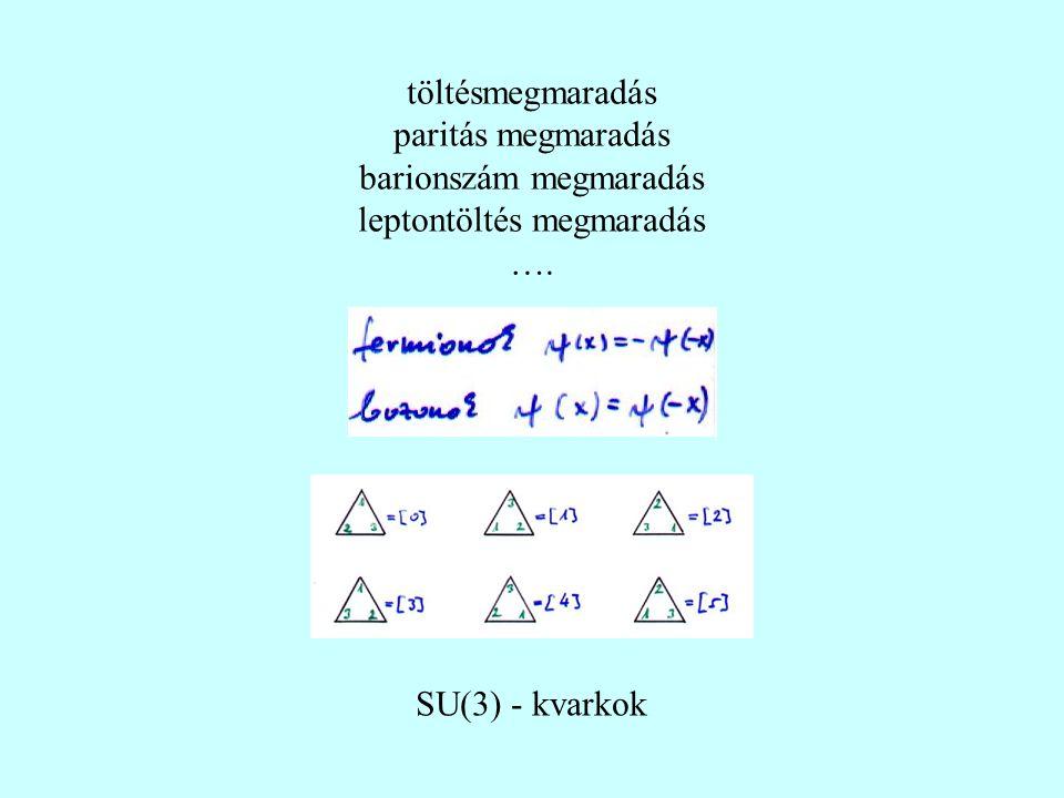 töltésmegmaradás paritás megmaradás barionszám megmaradás leptontöltés megmaradás …. SU(3) - kvarkok
