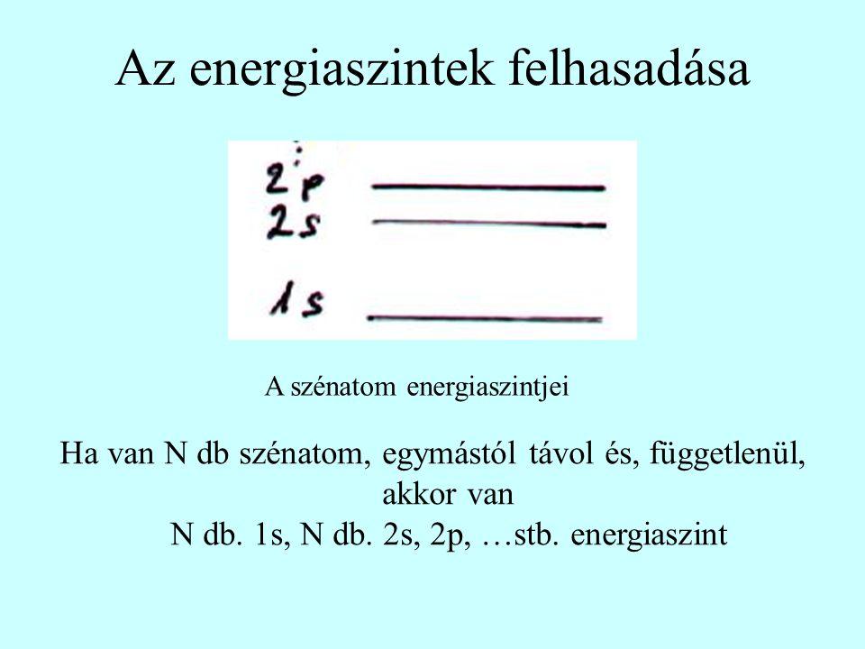 Az energiaszintek felhasadása A szénatom energiaszintjei Ha van N db szénatom, egymástól távol és, függetlenül, akkor van N db. 1s, N db. 2s, 2p, …stb