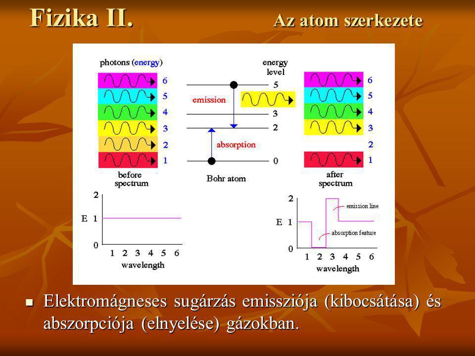 Elektromágneses sugárzás emissziója (kibocsátása) és abszorpciója (elnyelése) gázokban. Elektromágneses sugárzás emissziója (kibocsátása) és abszorpci