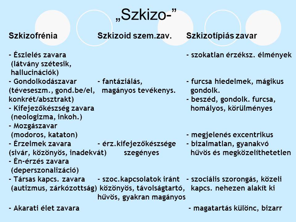 """""""Szkizo-"""" SzkizofréniaSzkizoid szem.zav. Szkizotípiás zavar - Észlelés zavara - szokatlan érzéksz. élmények (látvány szétesik, hallucinációk) - Gondol"""
