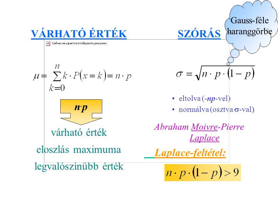 VÁRHATÓ ÉRTÉK várható érték eloszlás maximuma legvalószínűbb érték SZÓRÁS eltolva (-np-vel) )normálva (osztva  -val) Abraham Moivre-Pierre Laplace Laplace-feltétel: Gauss-féle haranggörbe n.pn.p