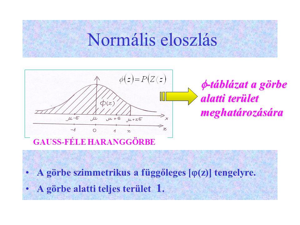 Normális eloszlás A görbe szimmetrikus a függőleges [  (z)] tengelyre.