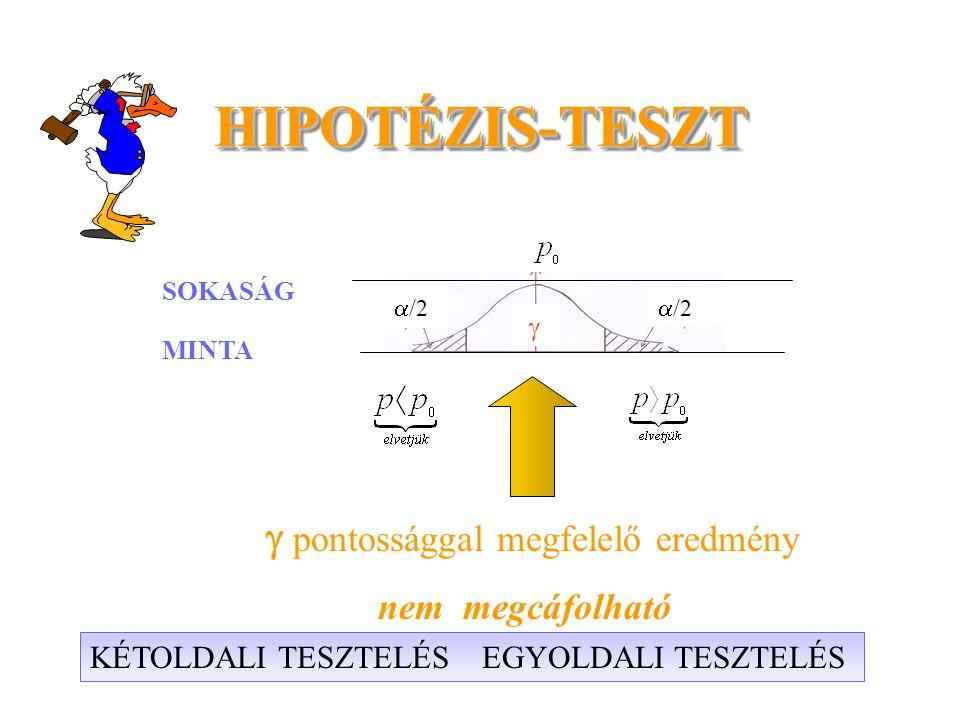 HIPOTÉZIS-TESZT HIPOTÉZIS-TESZT  /2  SOKASÁG MINTA  pontossággal megfelelő eredmény nem megcáfolható KÉTOLDALI TESZTELÉS EGYOLDALI TESZTELÉS