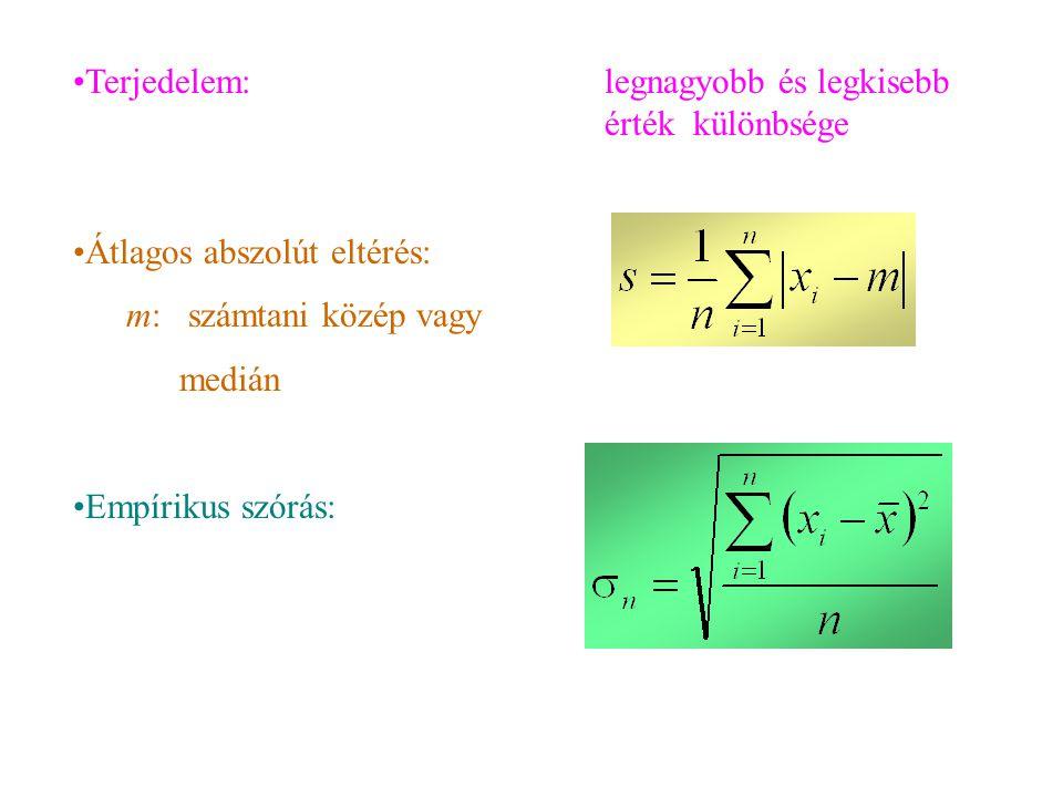 Terjedelem:legnagyobb és legkisebb érték különbsége Átlagos abszolút eltérés: m: számtani közép vagy medián Empírikus szórás: