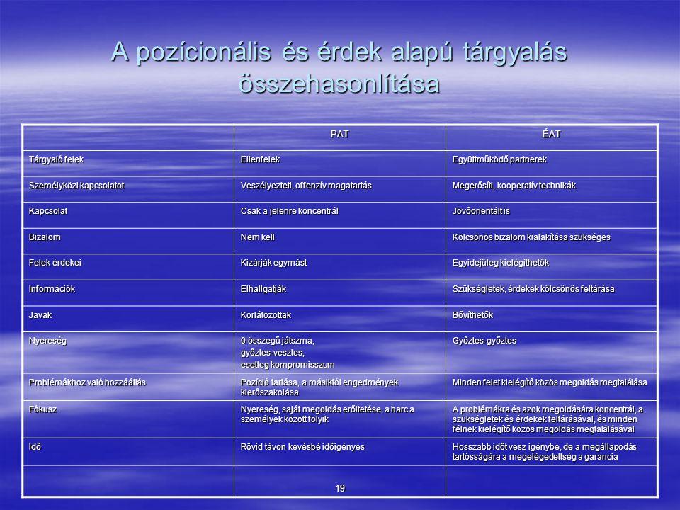 A pozícionális és érdek alapú tárgyalás összehasonlítása PATÉAT Tárgyaló felek Ellenfelek Együttműködő partnerek Személyközi kapcsolatot Veszélyezteti