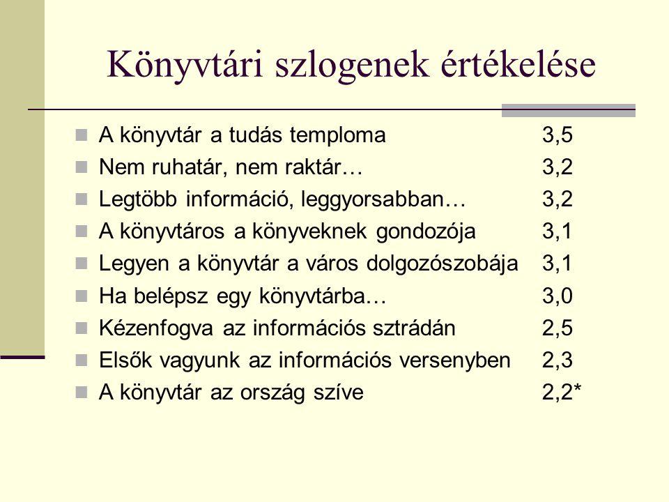 Könyvtári szlogenek értékelése A könyvtár a tudás temploma3,5 Nem ruhatár, nem raktár…3,2 Legtöbb információ, leggyorsabban…3,2 A könyvtáros a könyveknek gondozója3,1 Legyen a könyvtár a város dolgozószobája3,1 Ha belépsz egy könyvtárba…3,0 Kézenfogva az információs sztrádán2,5 Elsők vagyunk az információs versenyben2,3 A könyvtár az ország szíve2,2*